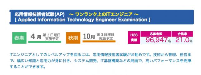 応用情報技術者試験の合格率