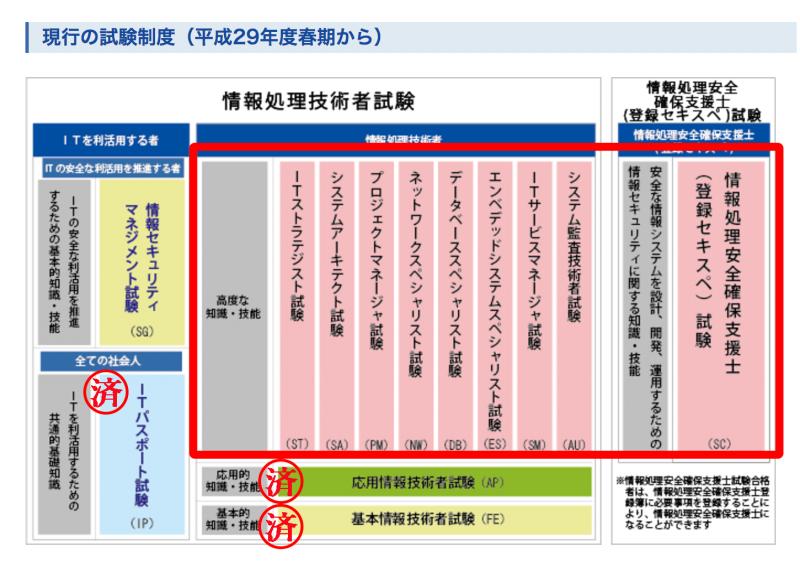 情報処理試験の試験区分