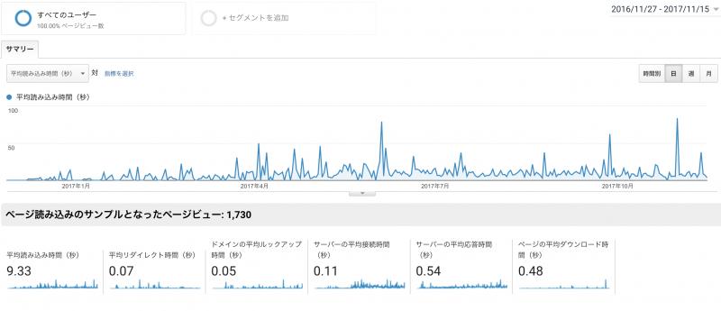 アナリティクスページの表示速度(1年間)