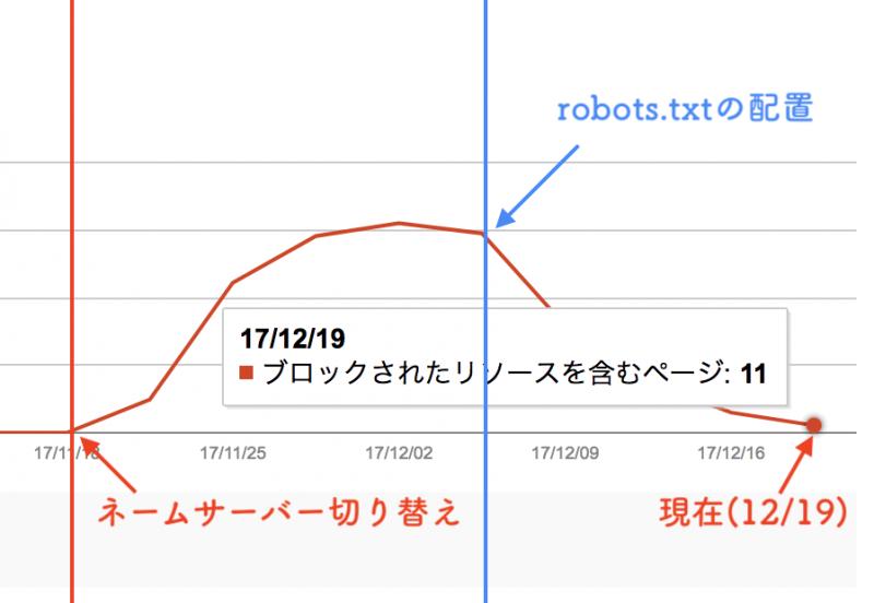 robots.txt配置後