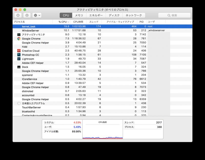 MBP15.4インチのCPU使用率